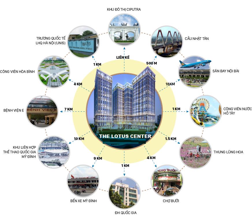 liên kết vùng chung cư the lotus center